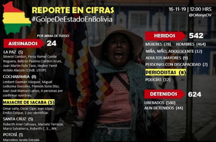 fuente: Defensoría de Bolivia I Comisión interamericana de derechos humanos