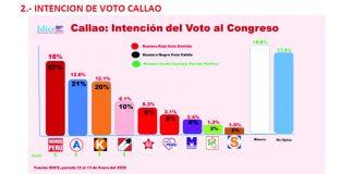 El última encuesta de la empresa IDICE sobre intención de voto Vamos Perú