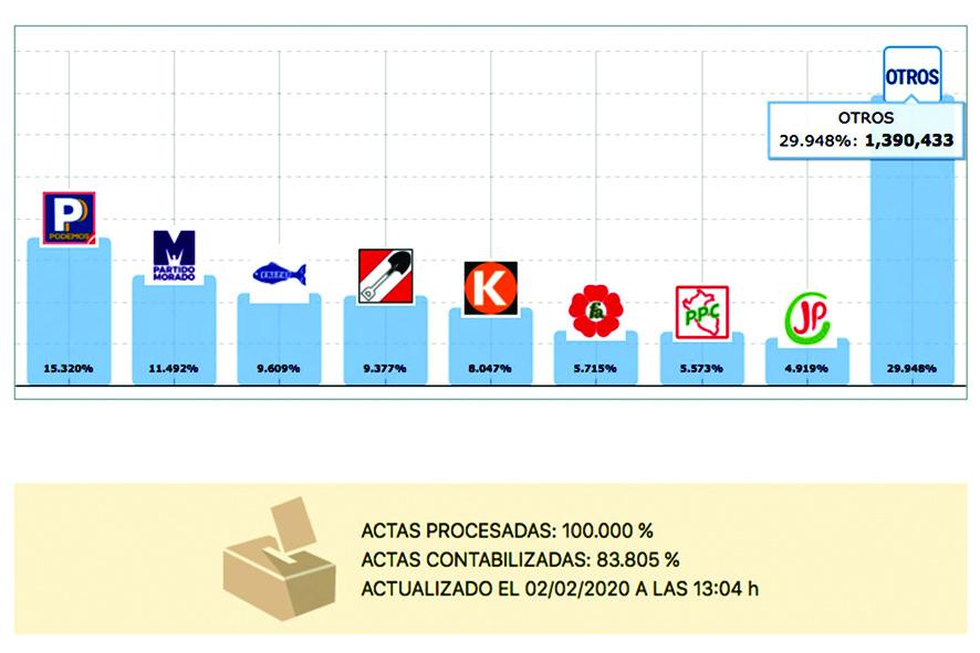 Podemos, P. Morado y Frepap logran mayor votación en Lima