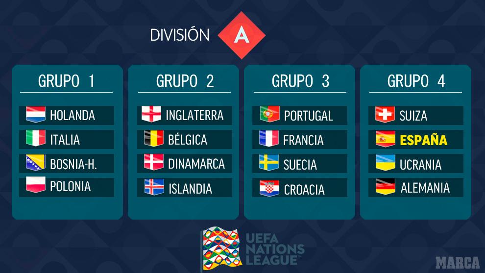 Se definen los grupos de la UEFA nations league