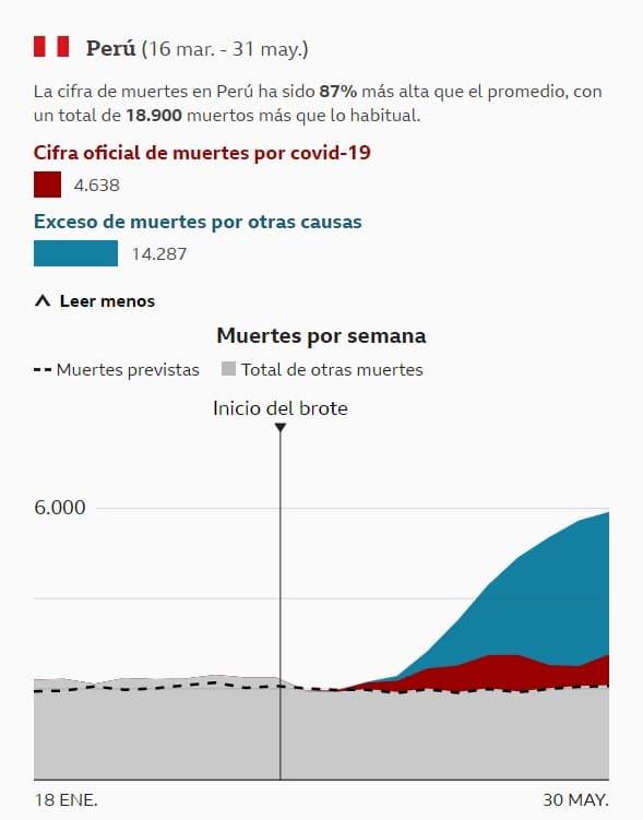 muertes en Perú