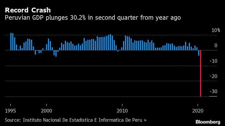 Perú economía