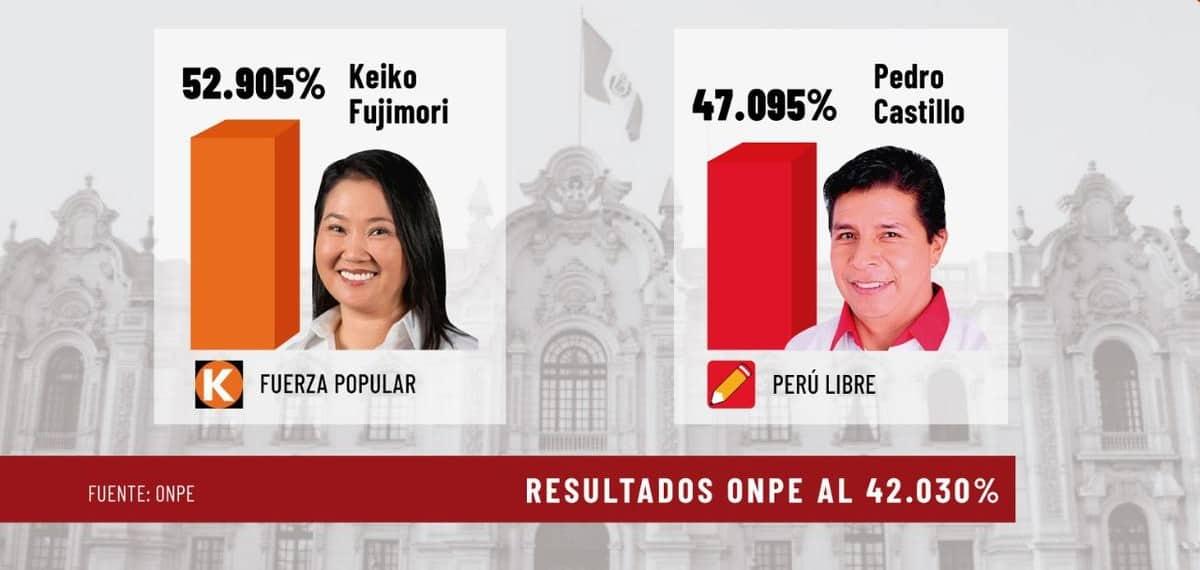 ONPE al 42.03%: Keiko obtiene 52.9% mientras que Castillo solo logra 47%